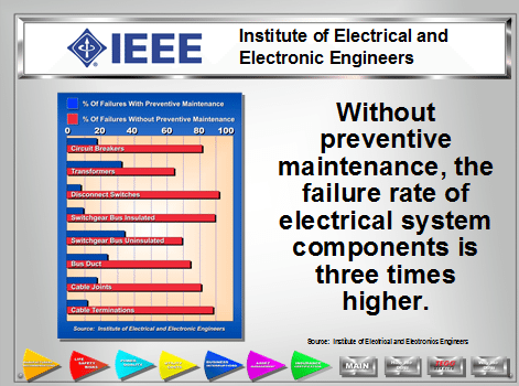Institute of Electrical and Electronic Engineers - Without preventive maintenance, the failure rate of electrical system components is three times higher.